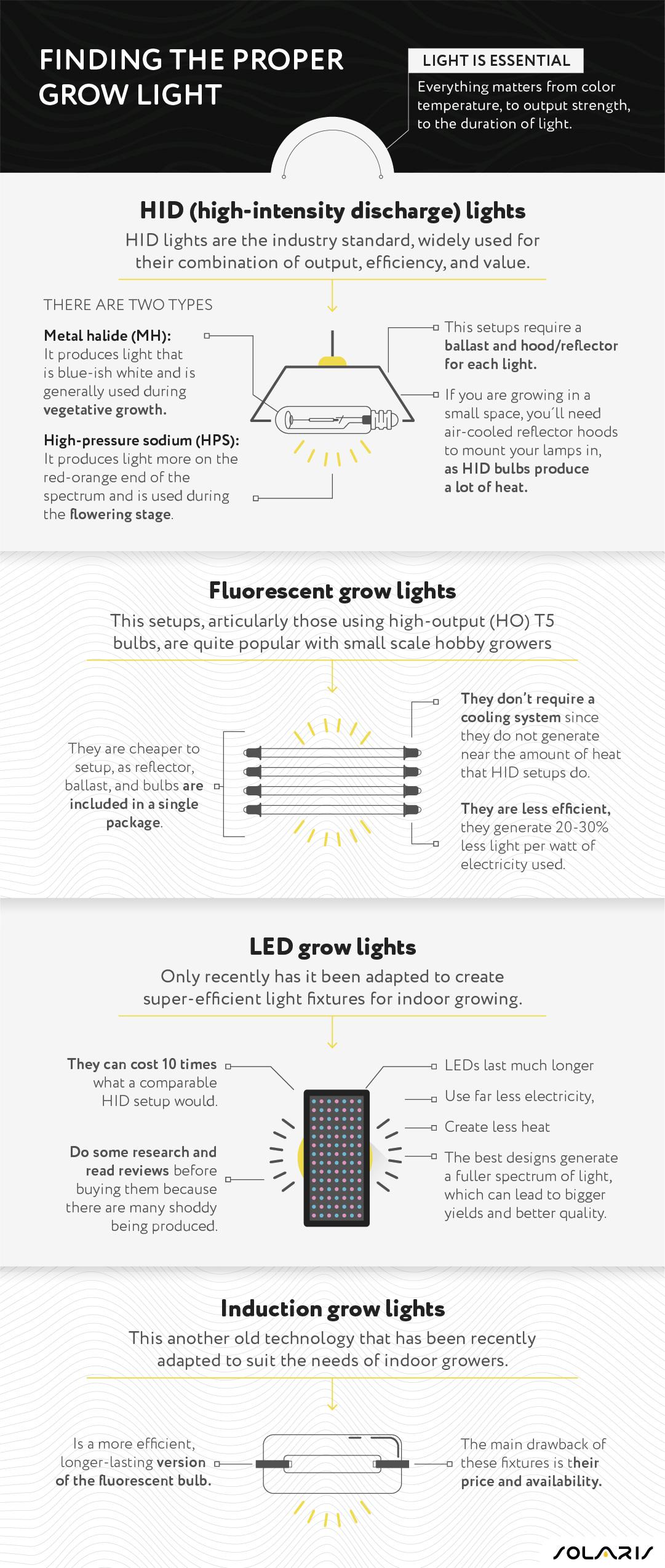 Finding the proper grow light