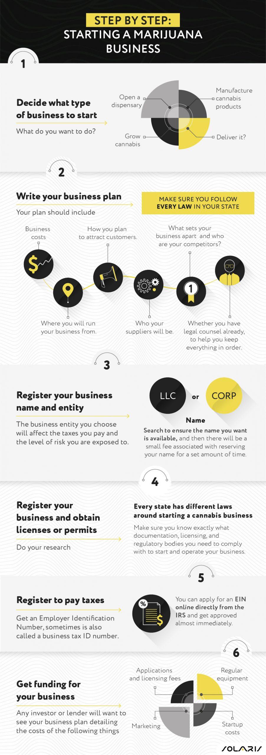 Step by step: Starting a marijuana business